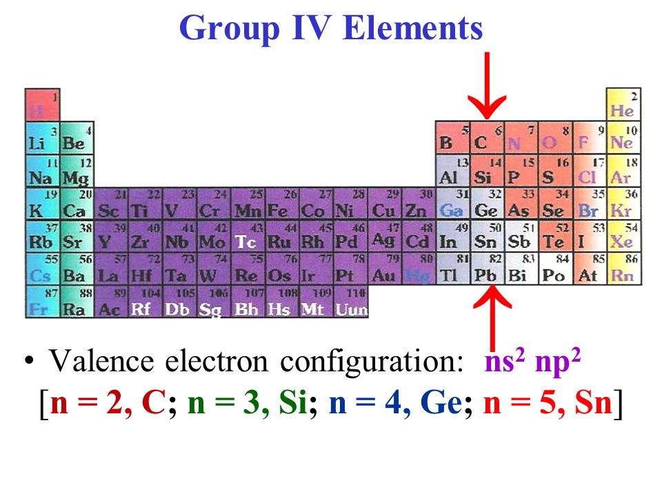 Element Periodic Table >> Introduction to Group IV - ppt video online download